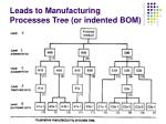 leads to manufacturing processes tree or indented bom