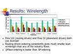 results wirelength