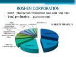 roshen corporation