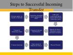 steps to successful incoming transfer