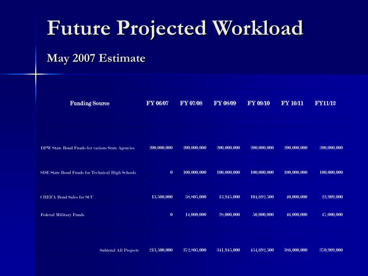 Future Projected Workload