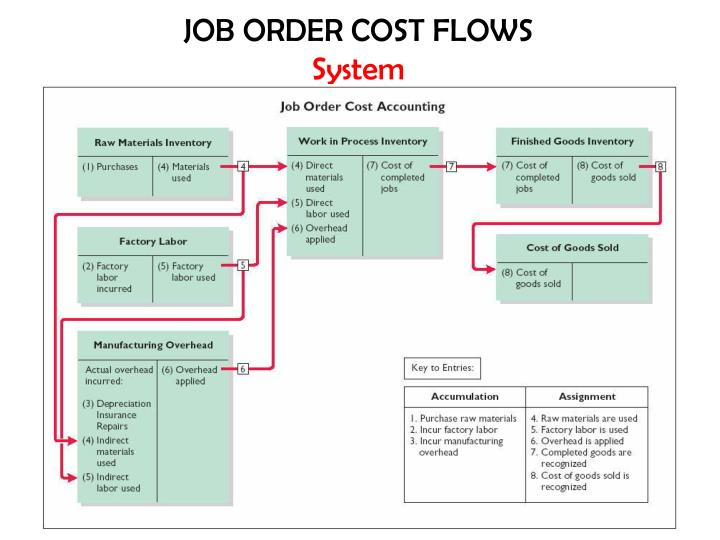 two types of cost accounting systems This is because the price at which an organization is willing to supply depends on the costs of production the costs are broadly grouped into two categories, namely, accounting cost and analytical cost, which are important for business operations and decisions.