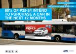 60 of p25 34 intend to purchase a car in the next 12 months