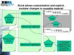 xlink allows customization and explicit modular changes to reusable material