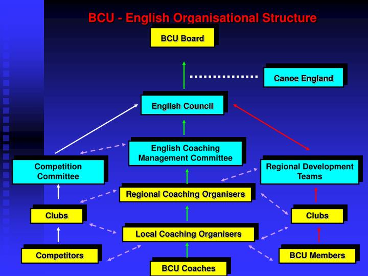 bcu english organisational structure n.