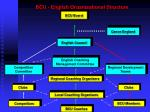 bcu english organisational structure
