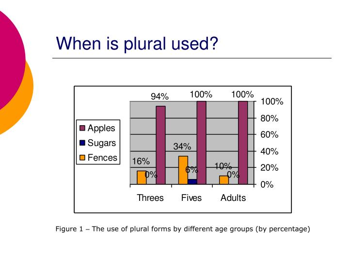 When is plural used?