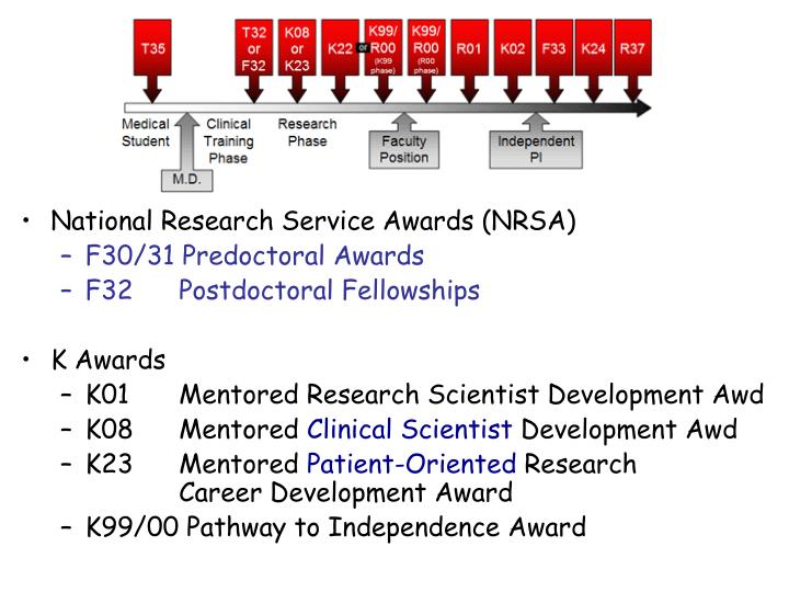National Research Service Awards (NRSA)