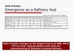 gulf of kutch emergence as a refinery hub