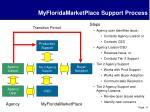 myfloridamarketplace support process