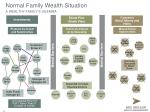 normal family wealth situation a wealthy family s dilemma1