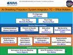 air breathing propulsion system integration tc office holders