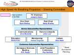 high speed air breathing propulsion steering committee