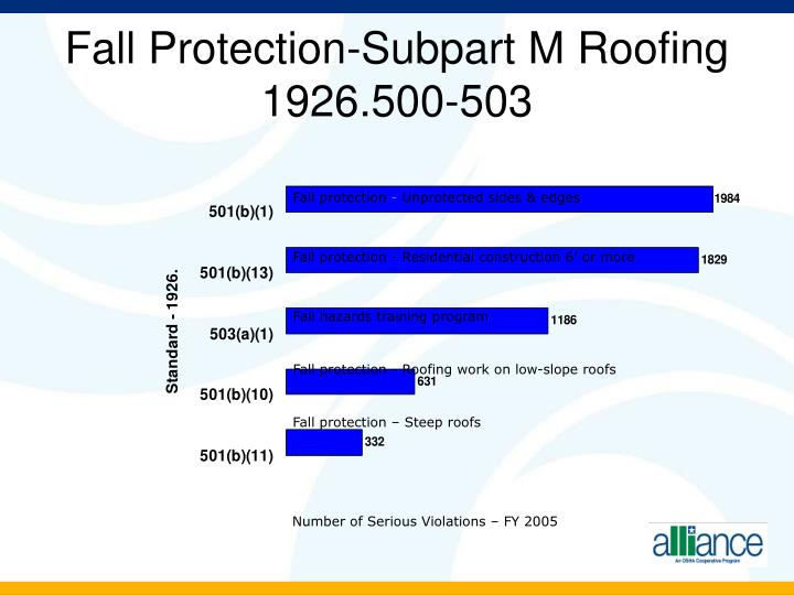 Fall Protection-Subpart M Roofing 1926.500-503