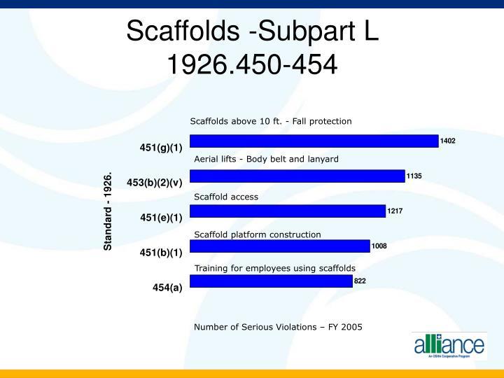 Scaffolds -Subpart L