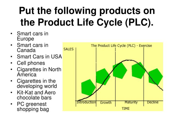 put the following products on the product life cycle plc n.