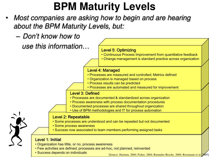 bpm maturity levels n.