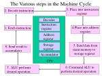 the various steps in the machine cycle