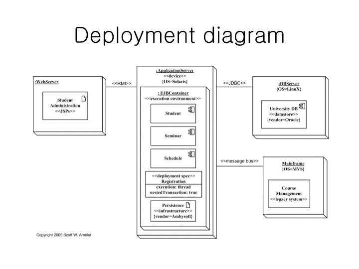 ppt - uml diagrams powerpoint presentation