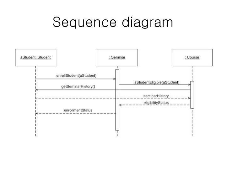 Sequence diagram ppt sequence diagrams for powerpoint slidemodel ppt uml diagrams powerpoint presentation id 6704828 sequence diagram ppt ccuart Choice Image