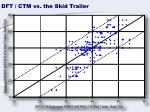 dft ctm vs the skid trailer1