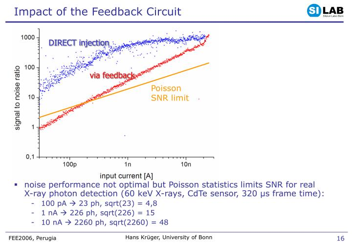 Impact of the Feedback Circuit
