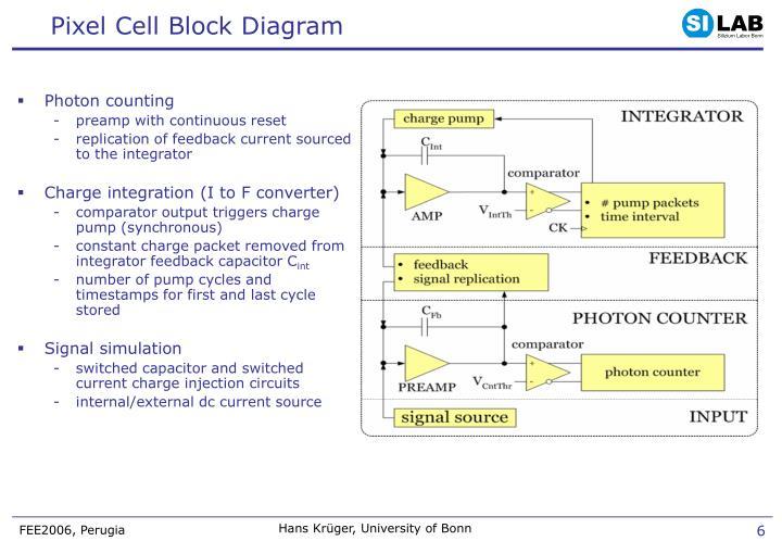 Pixel Cell Block Diagram