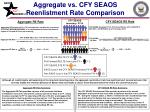 aggregate vs cfy seaos reenlistment rate comparison