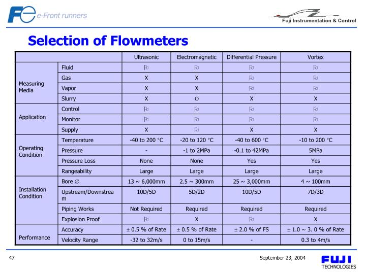 Selection of Flowmeters