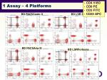 1 assay 4 platforms
