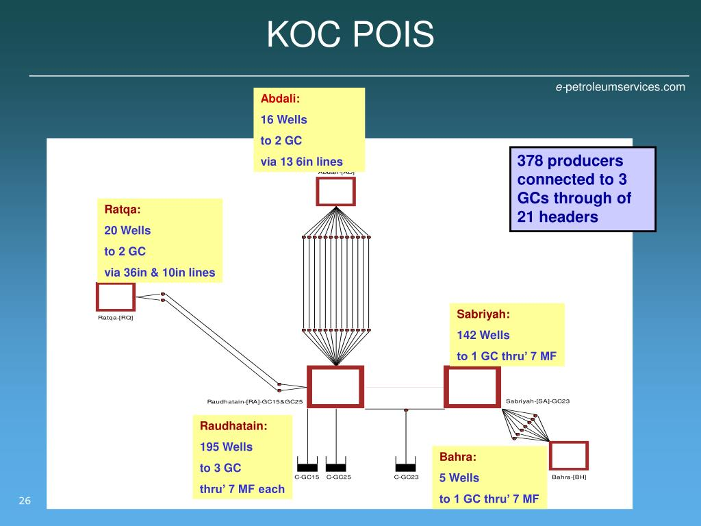 PPT - Total System Optimisation in Gas-Lifted Fields