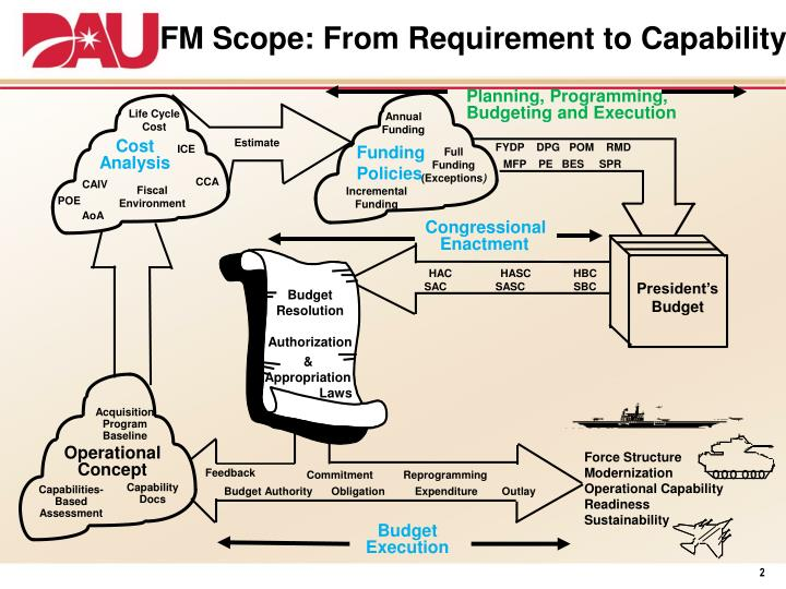 FM Scope: From