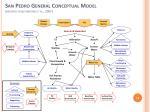 san pedro general conceptual model modified from havstad et al 2007