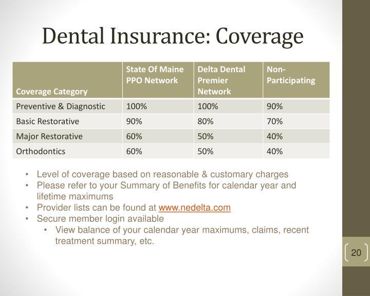 Dental Insurance: Coverage