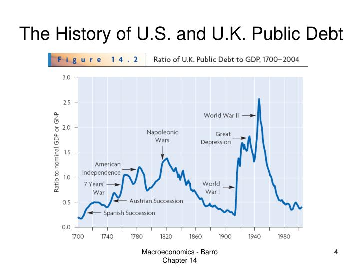 The History of U.S. and U.K. Public Debt