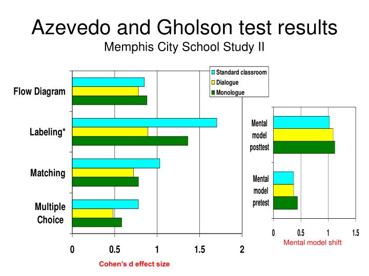 Azevedo and Gholson test results