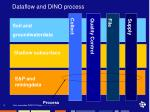 dataflow and dino process