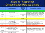 table 10 responder contamination release levels