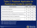 table 2 playbook applicable for radiological incidents partial