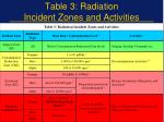 table 3 radiation incident zones and activities
