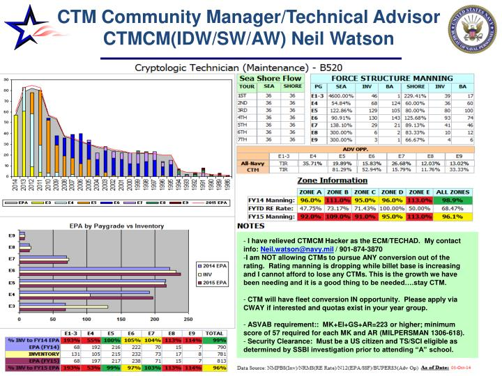 ctm community manager technical advisor ctmcm idw sw aw neil watson n.