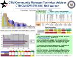 ctm community manager technical advisor ctmcm idw sw aw neil watson