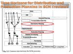 time horizons for distribution and production planning in scm review