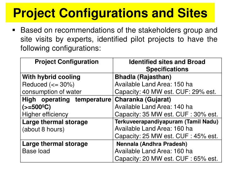 Project Configurations and Sites