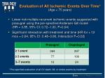 evaluation of all ischemic events over time age 75 years