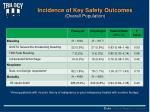 incidence of key safety outcomes overall population