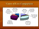 cause of loss comparison