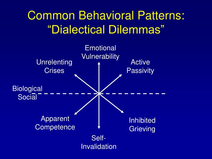 common behavioral patterns dialectical dilemmas n.