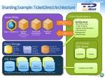 sharding example ticketdirect architecture