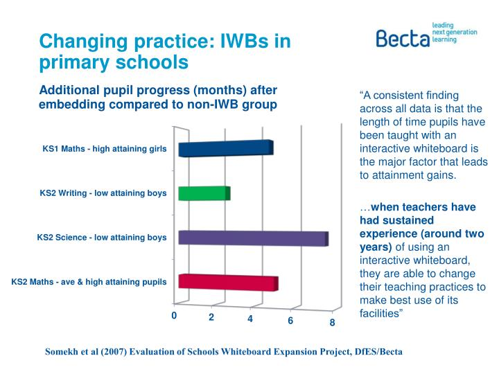 Changing practice: IWBs in primary schools
